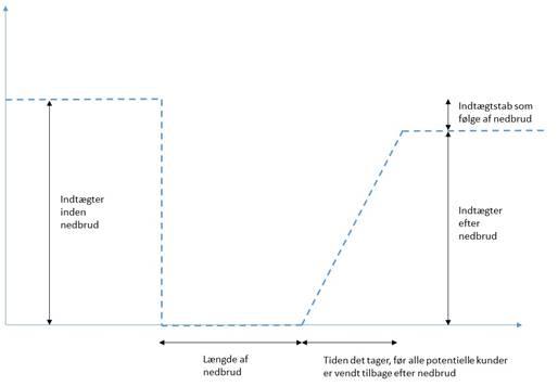 graf, online nedbrud